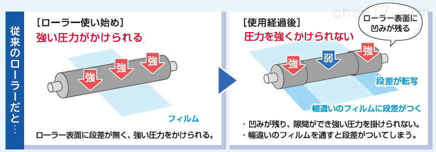 日本加贯优异的凹痕恢复和耐磨性橡胶辊