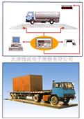 天津150吨数字汽车衡