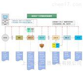 DYA001自来水厂工艺模拟实验装置,给排,水厂模型