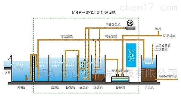 MBR污水处理设备工艺