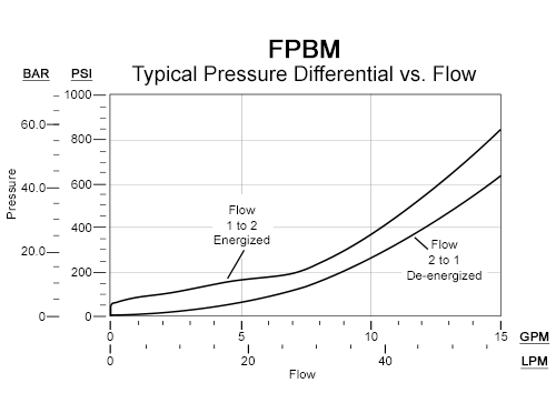 FPBM的性能曲线:FLeX系列先导式常开电比例节流阀-流量2-1-3000 psi(210 bar)