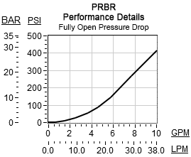 Performance Curve for PRBR: 直动式, 减压阀