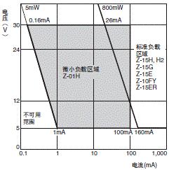 Z 额定值 / 性能 19 z_请在以下范围内使用。
