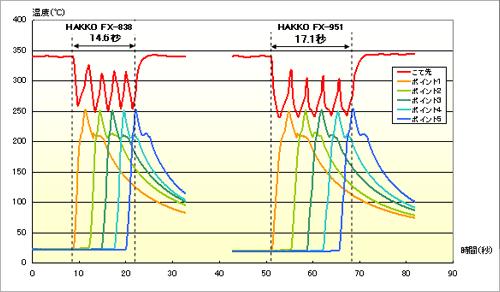HAKKO FX-838和HAKKO FX-951的对比图