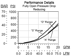Performance Curve for PRDB: 直动式, 减压/溢流阀