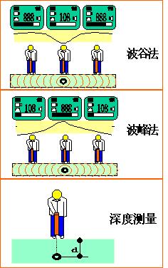 地下管线探测仪、地下管线定位仪接收机工作模式示意图
