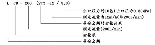 KCB齒輪油泵型號意義