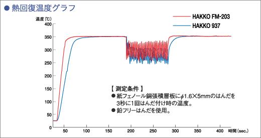HAKKO FM-203和HAKKO 937比较热回收温度图