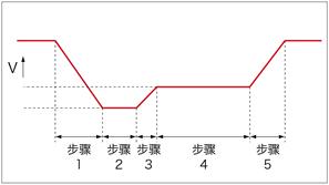例: 电压变化测试模式举例