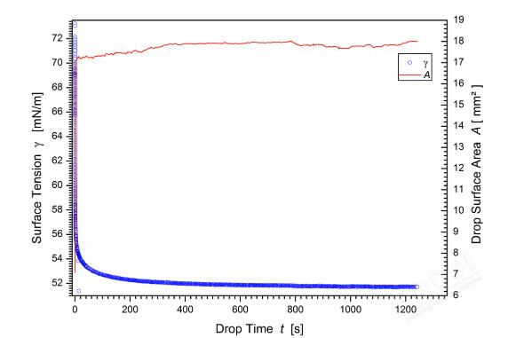 接触角测量仪测量动态表面张力