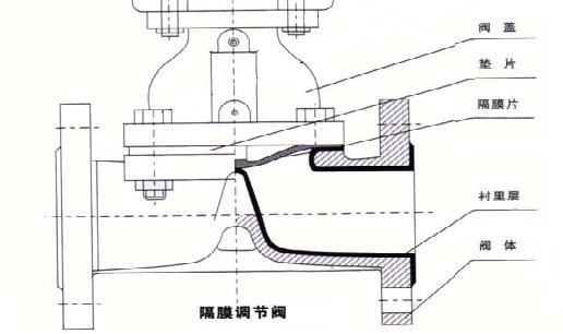 隔膜調節閥