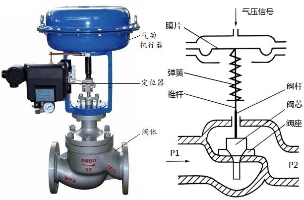 氣動調節閥結構圖